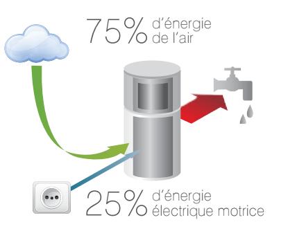 Schéma d'une pompe à chaleur air/eau pour chauffage par le sol Bielen