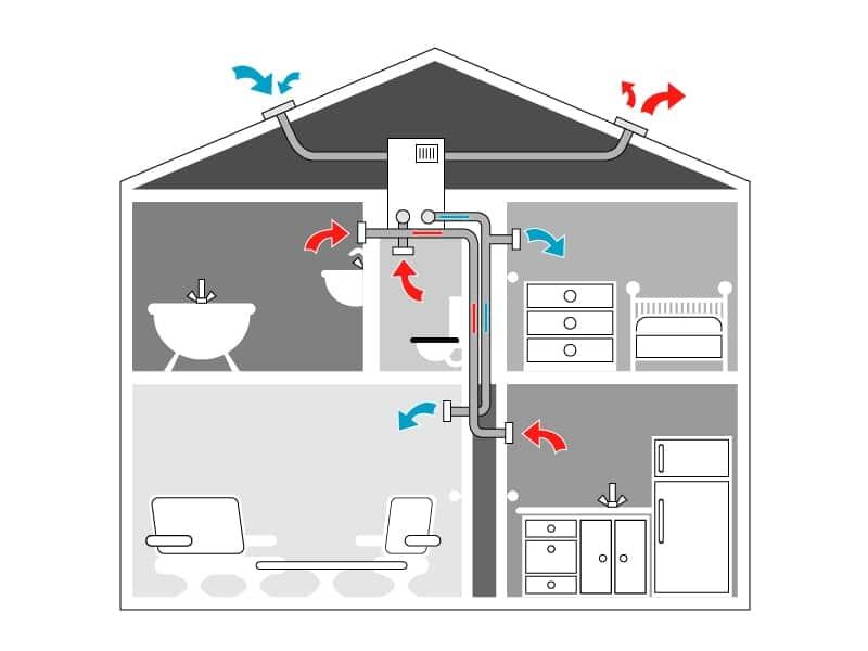 Schéma d'une maison avec un système de ventilation mécanique contrôlée appelé VMC