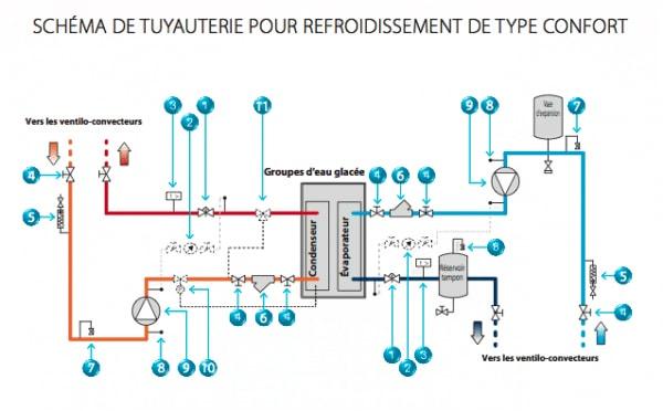 Schéma de tuyauterie pour refroidissement de type confort