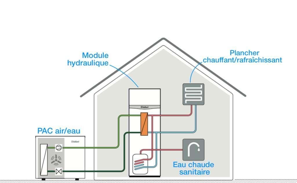Schéma du fonctionnement d'une pompe à chaleur air/eau Bielen